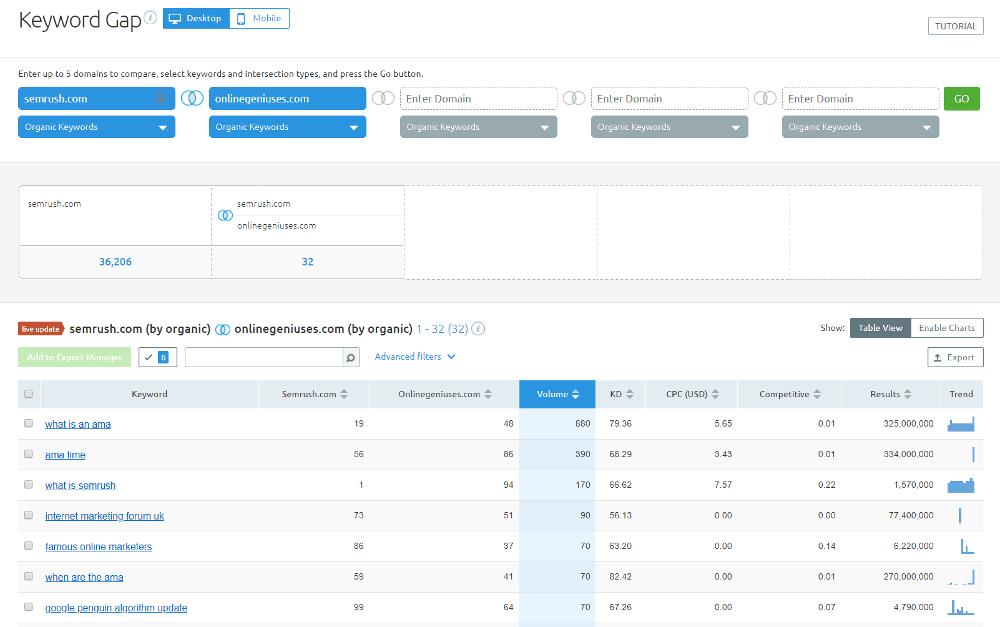 semrush-review-keyword-gap-online-geniuses